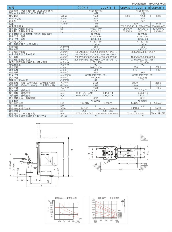 CDDK15参数表.jpg