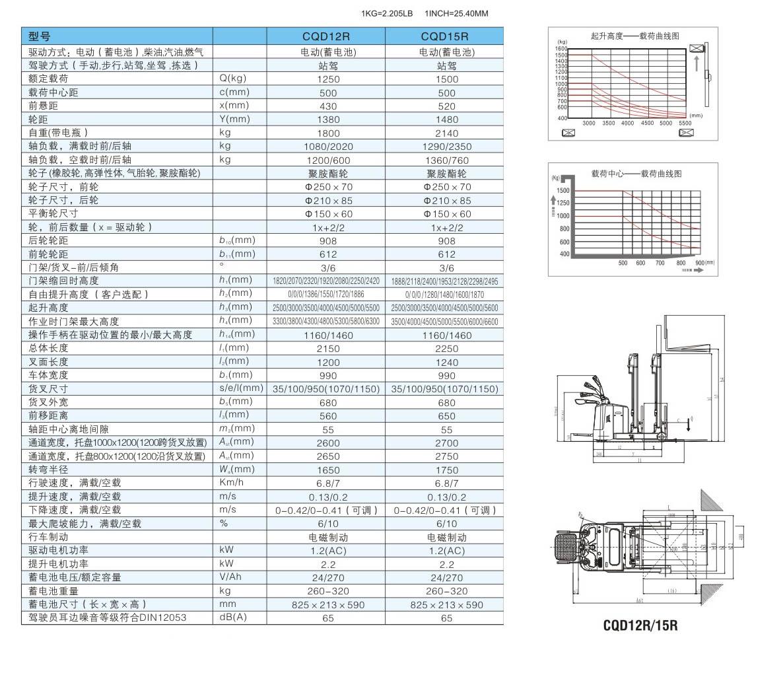 CQD12R参数表.jpg