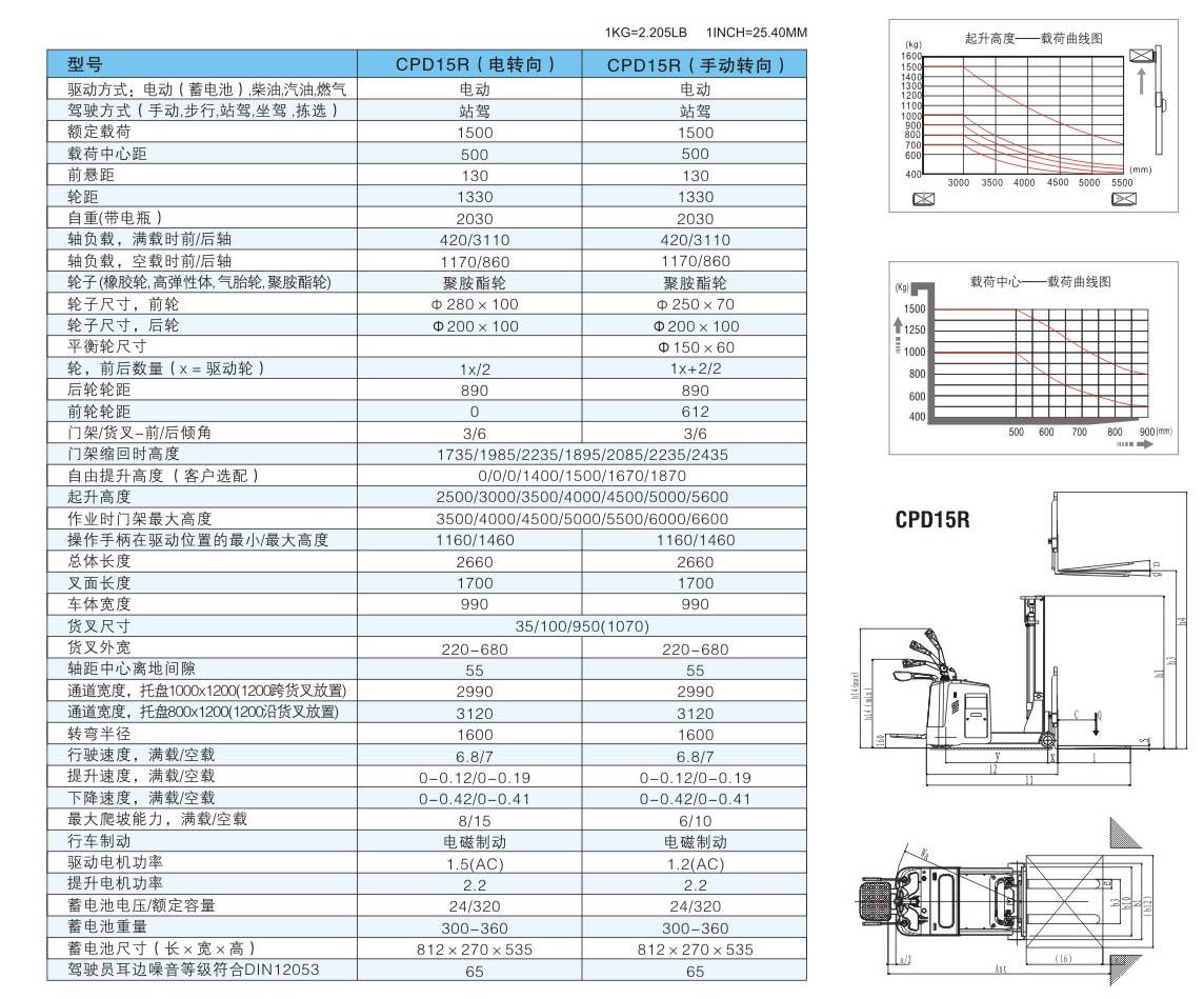 CPD15R参数表.jpg