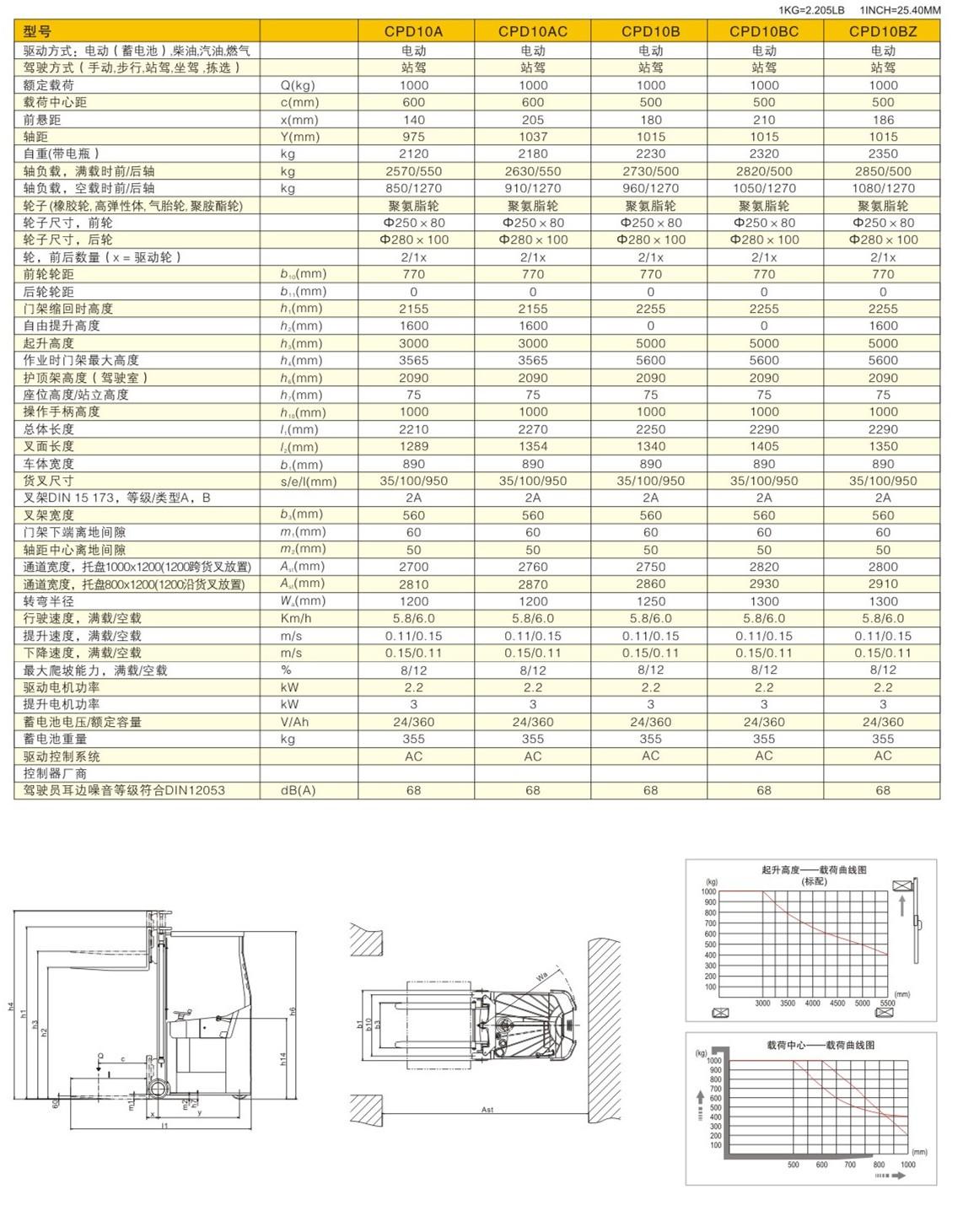 CPS10A参数表.jpg